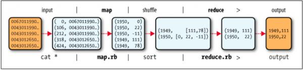 MapReduce logical data flow