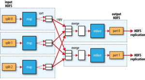 MapReduce data flow with multiple=