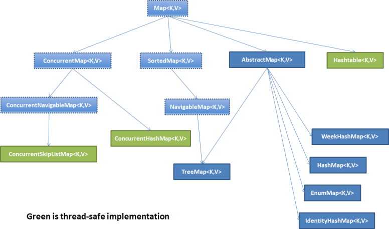 Java Map diagram